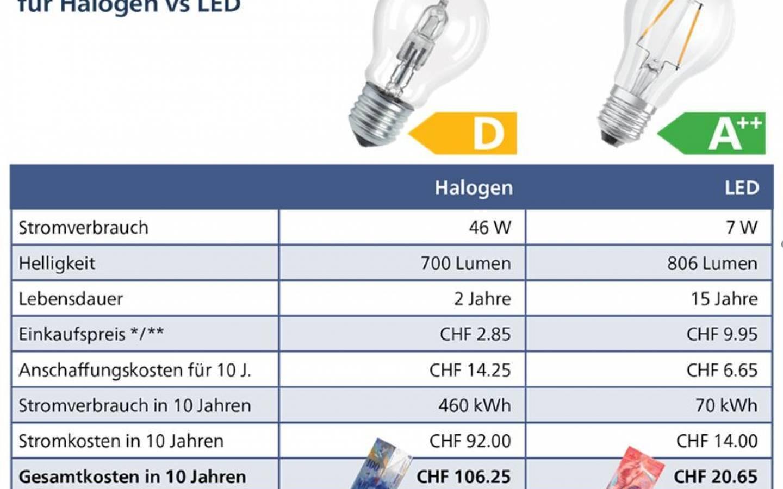 Halogenlampenverbot: Gut fürs Klima und Portemonnaie   WWF Schweiz